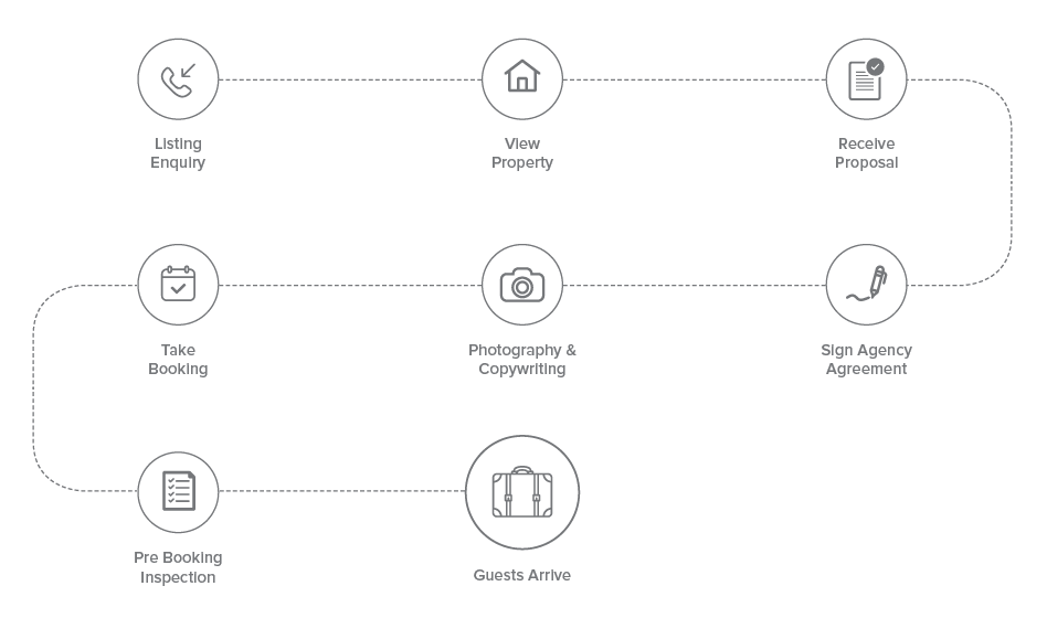 listing process -