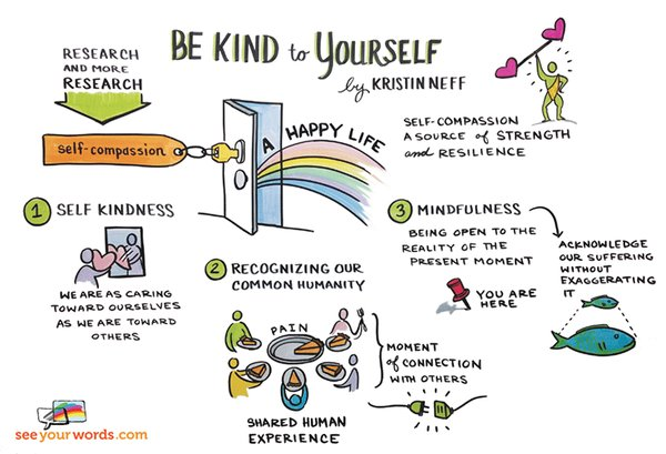 Dr. Kristen Neff is a student and researcher on moral development, author and meditation practitioner and teacher. You can find out more about her research on theories on self-compassion through her  website or her book.