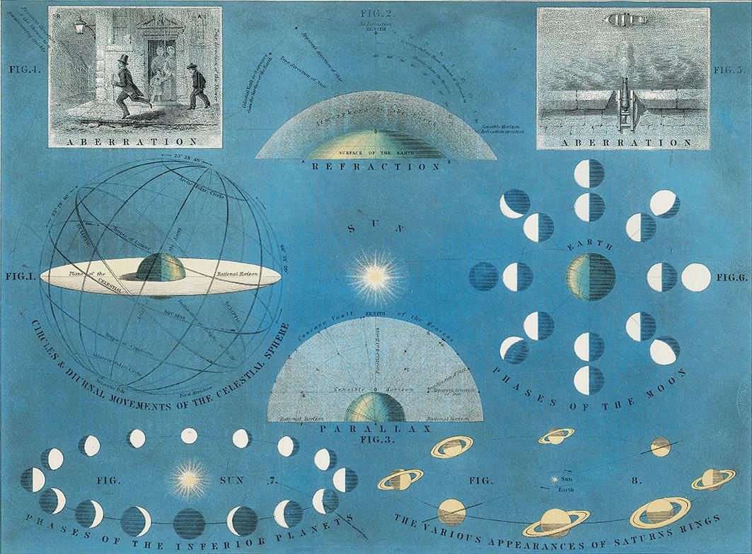 Aberration of Light - Atlas of Astronomy - print WEB.jpg