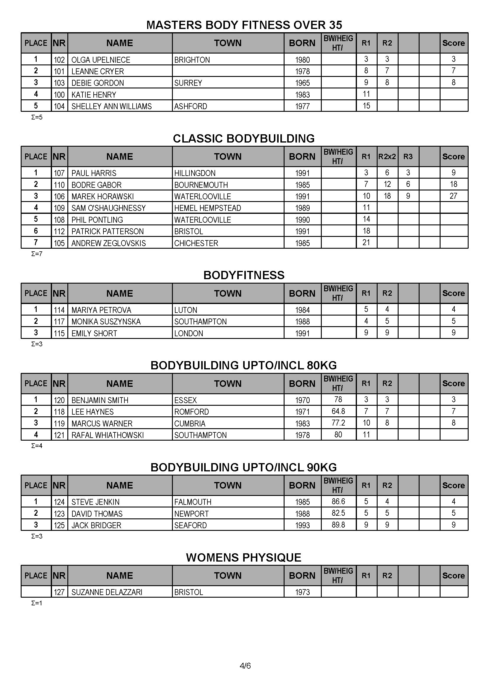 2018 South coast results_Page_4.jpg