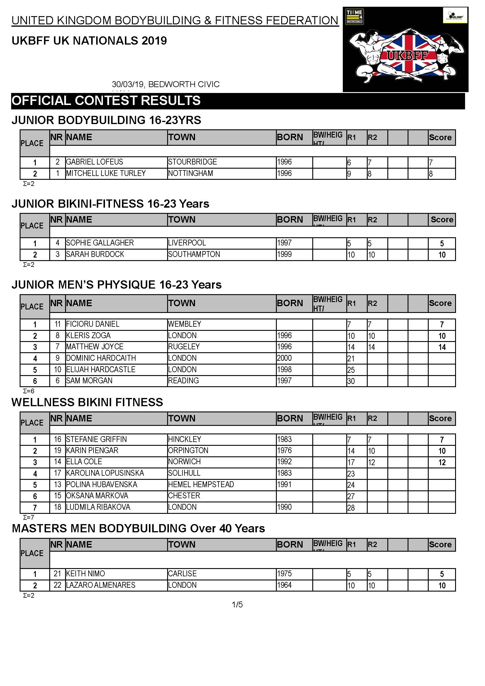 2019 UK NATIONALS RESULTS_Page_1.jpg