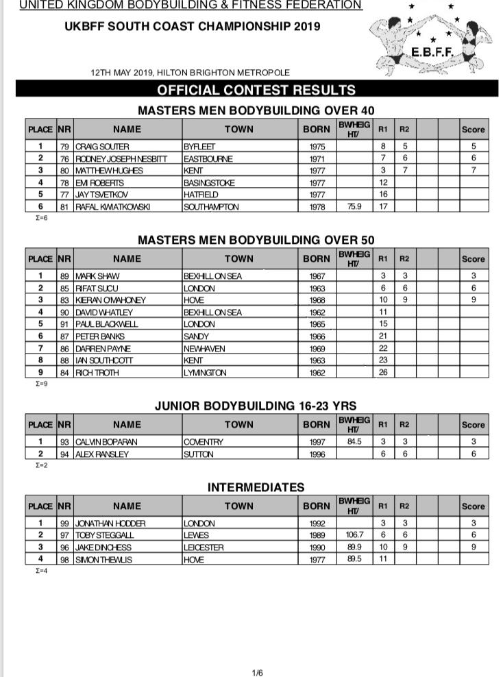 2019 SC Results 1.jpg