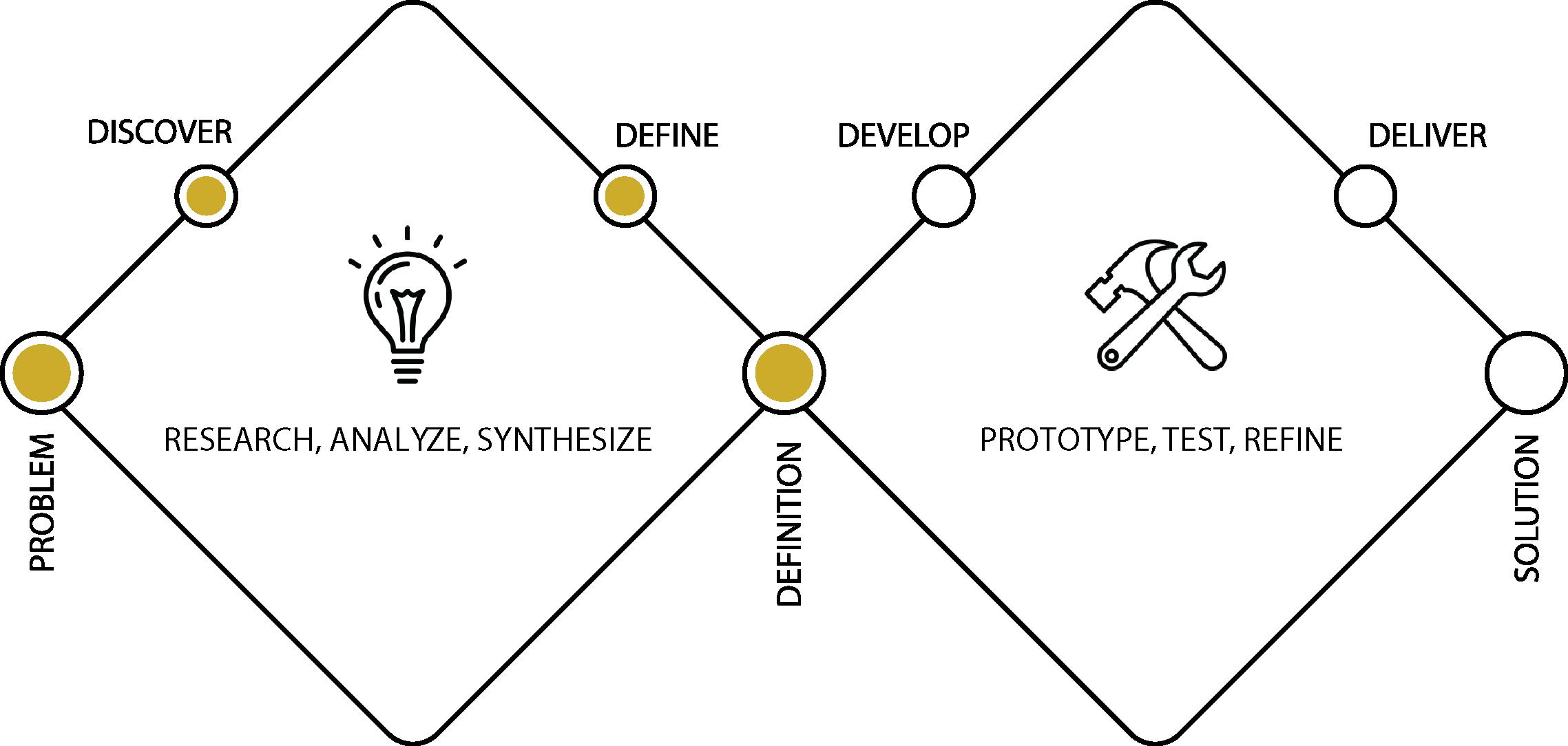 Phase 2: Define -