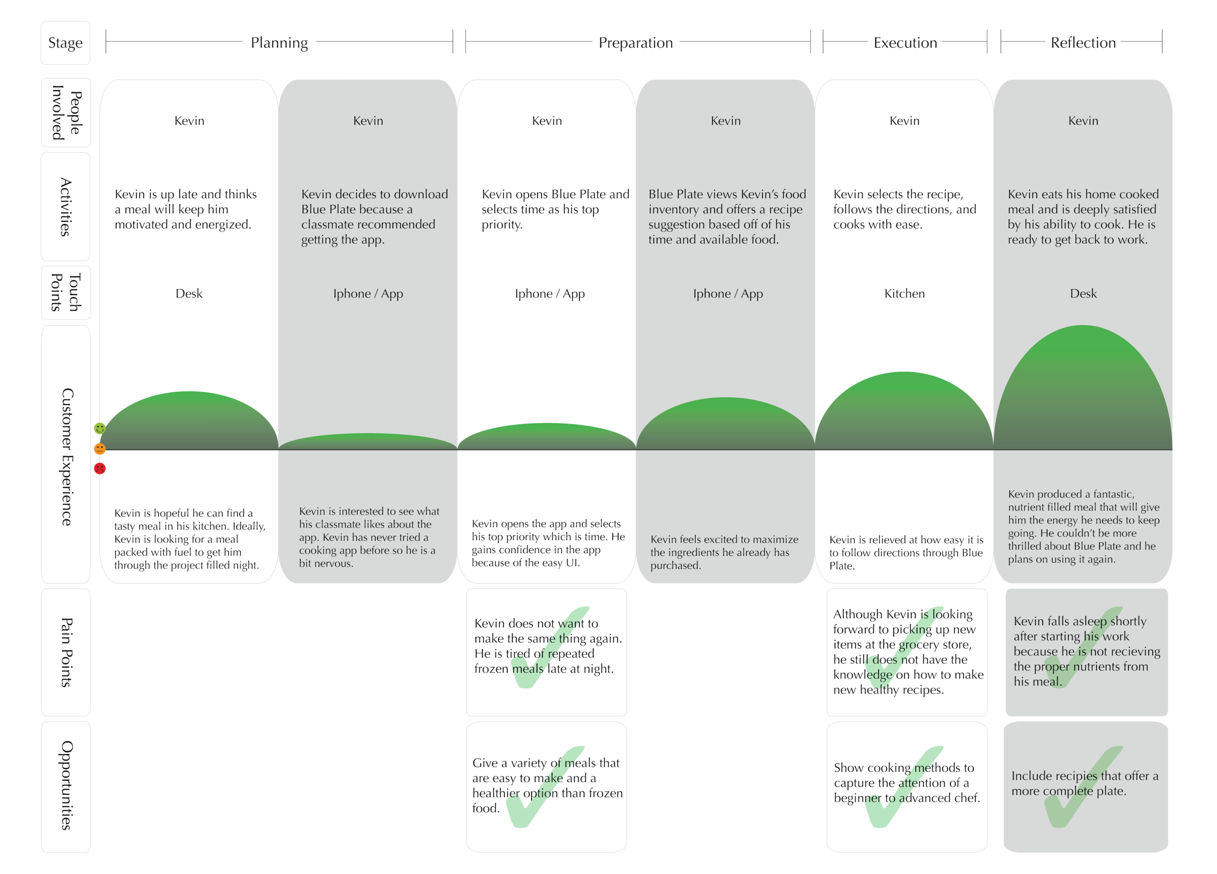 User Journey USE_Journey Map Circles.png