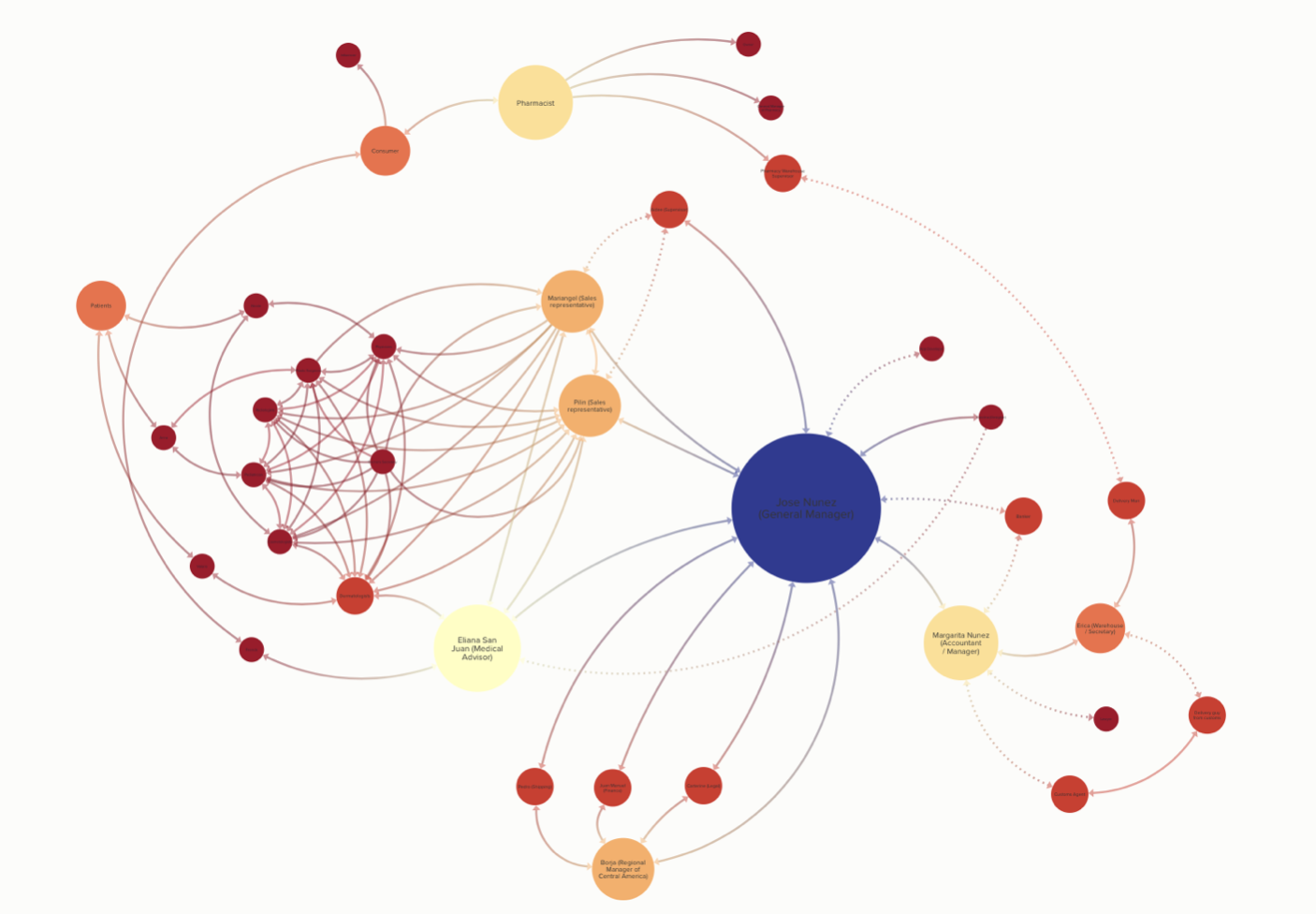 The company interaction map tracks the communication aspect of different employees within the company and individuals who are directly associate with Uniderma products. It shows the back channels of casual conversation all the way to product conferences with medical doctors. This map helps us understand how products are being sold, formally and informally, as well as possible avenues for other products to be sold in the future.