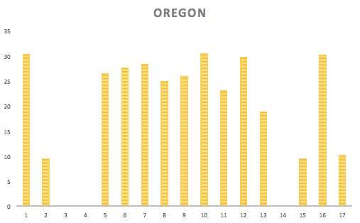 In Oregon, it was easier to break a marathon a day because of milder terrain.
