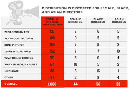 Distribution is Distorted for Female, Black and Asian Directors