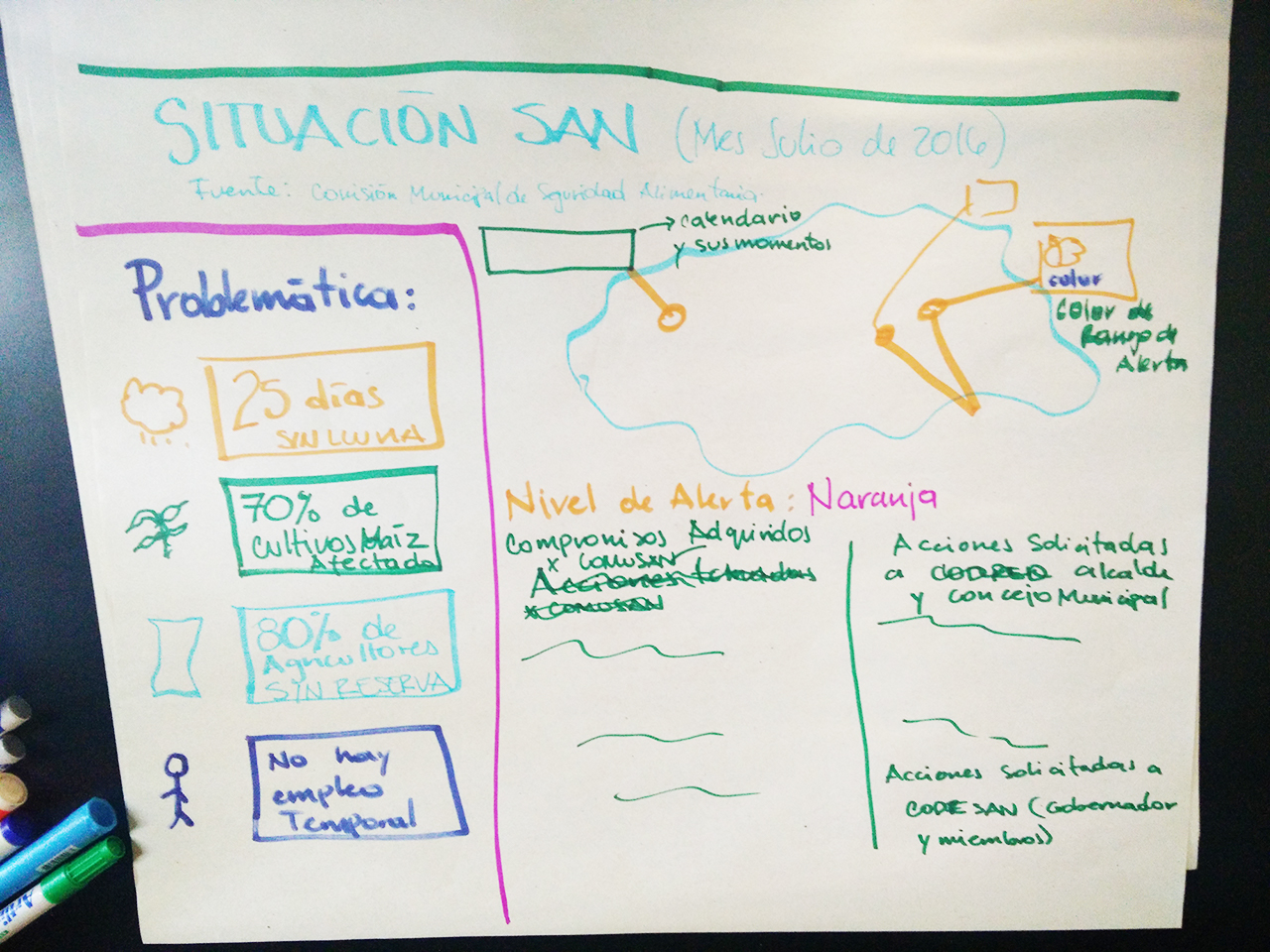 Group ideation  sketches during HCD session