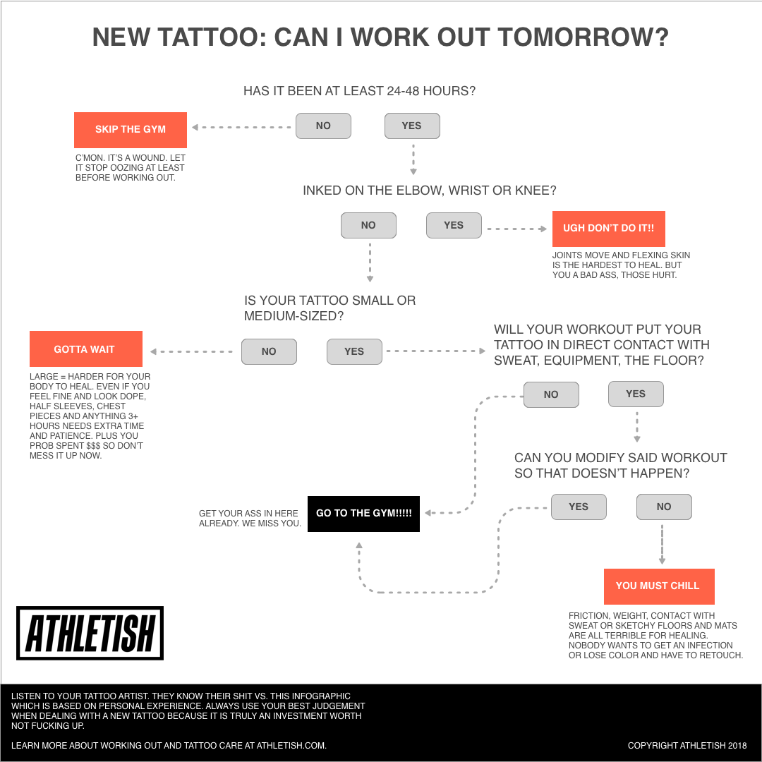 New Tattoo Can I Work Out Infographic.png