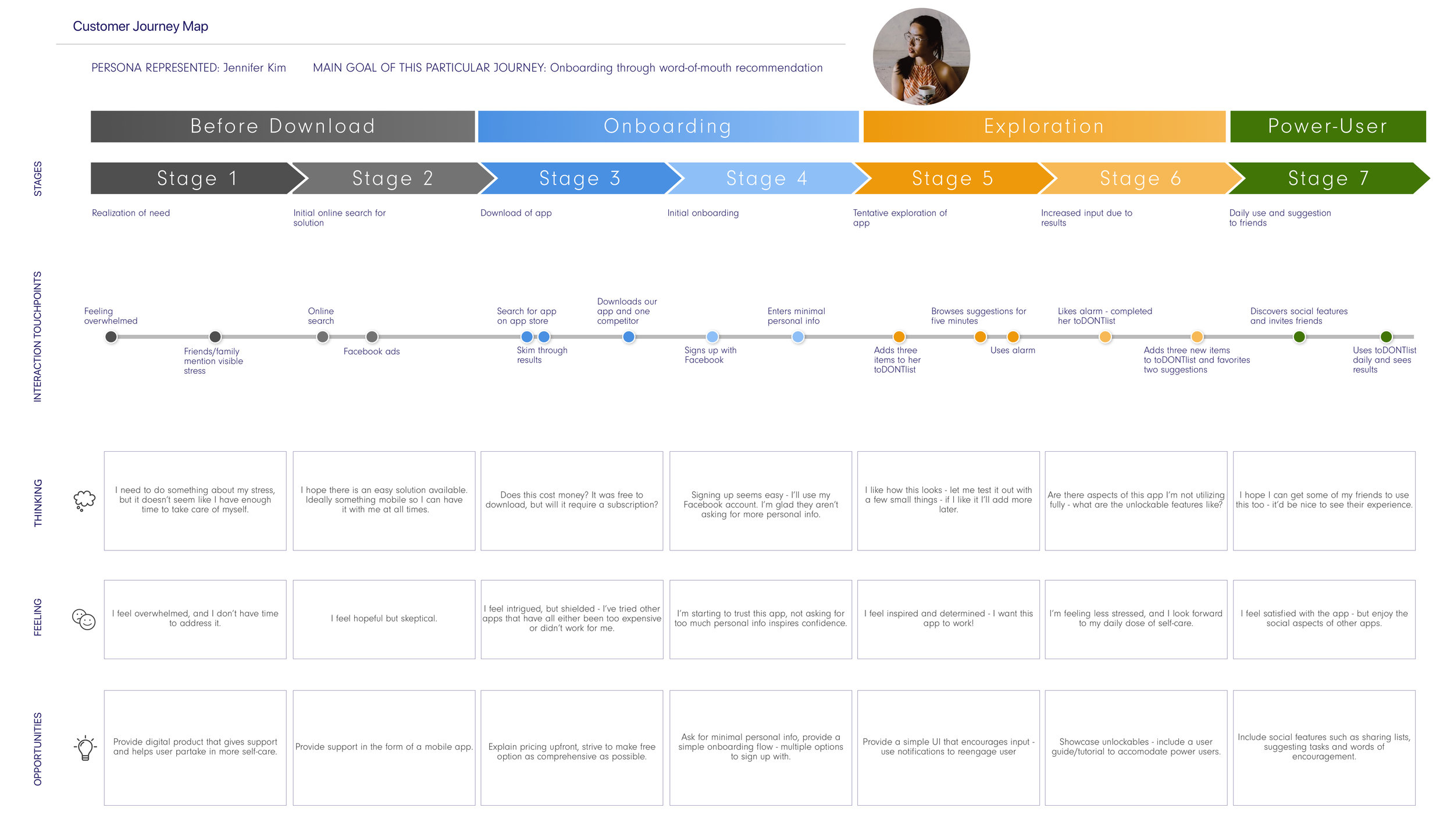 Creating Jennifer Kim's customer journey map helped  clarify potential drop-off points,  and inspired the idea of  morning + night = daily user.