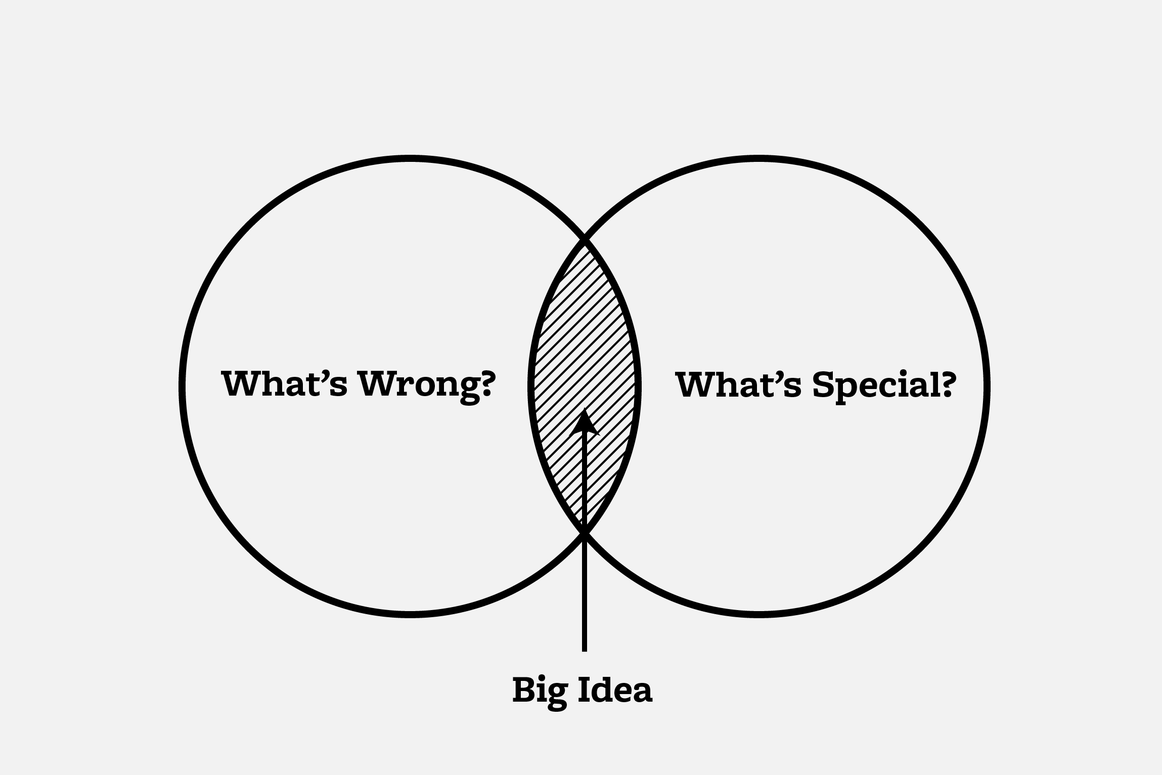 It's in the overlap of the butterfly diagram that the Big Idea reveals itself.
