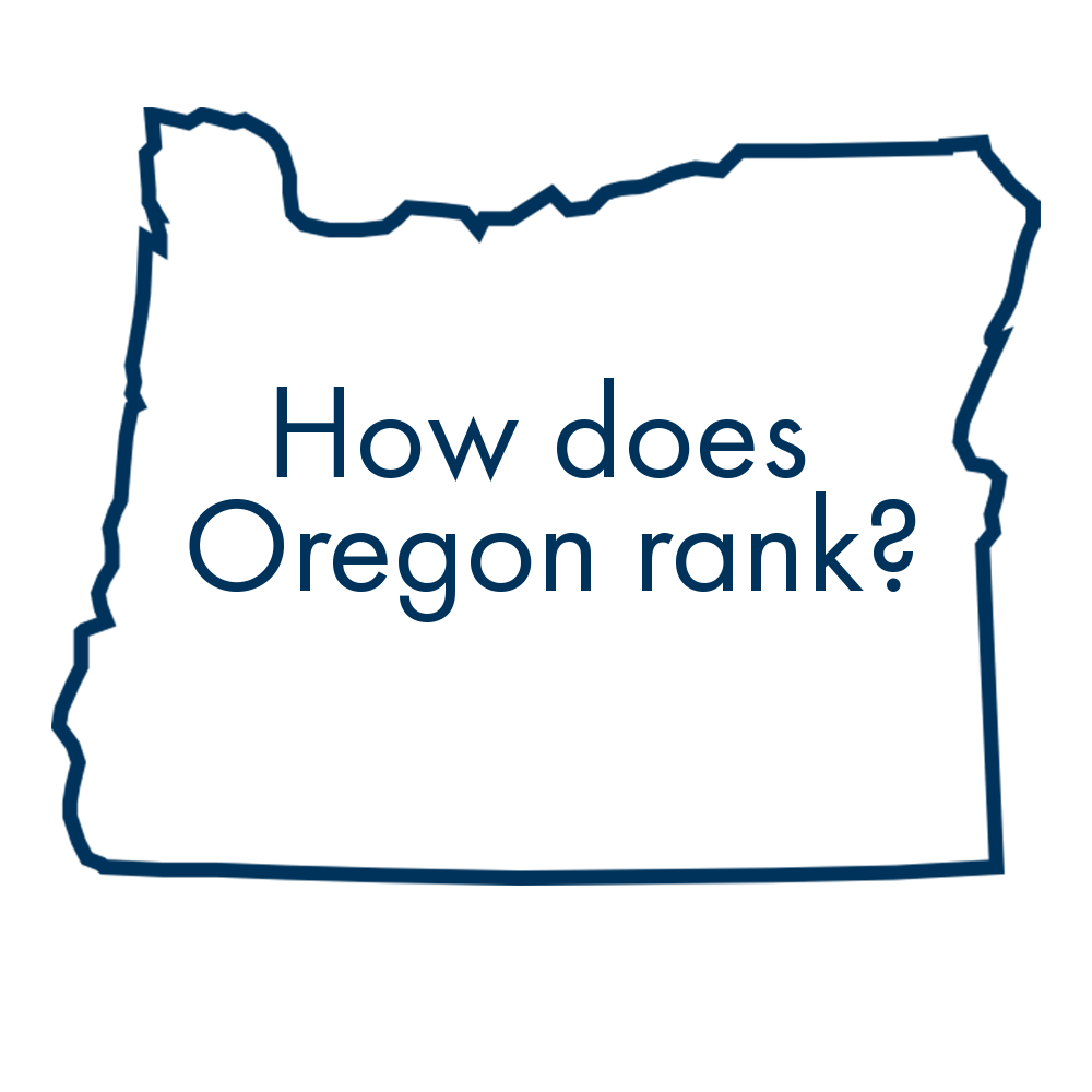 With the 5th largest class size in the country (NEA 2017 Annual Report), our graduation rates are in the bottom quarter nationwide. We are 28th of 50 states in what we spend per student (GOVERNING magazine, 2015).    Oregonians need and deserve better .