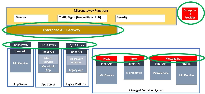 Figure 2: Gateways in a Service Mesh