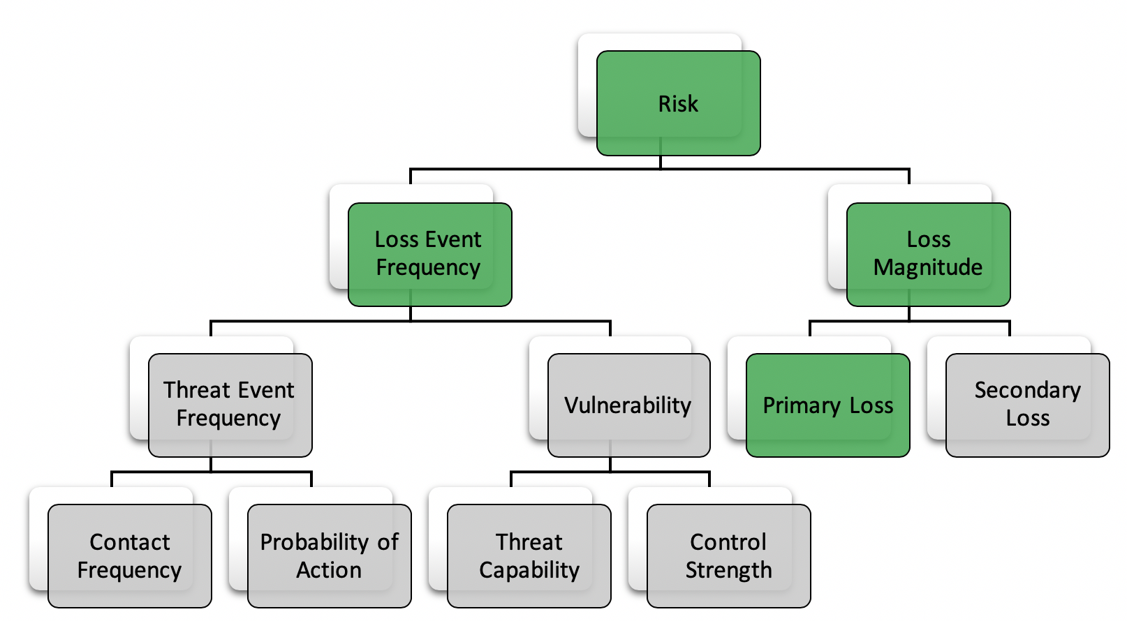 Fig 3: Areas of the FAIR ontology scoped into this assessment, shown in green