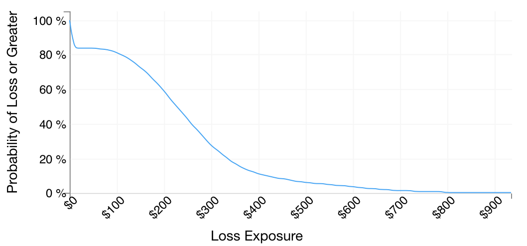 Fig 8: Analysis #2 results in a Loss Exceedance Curve