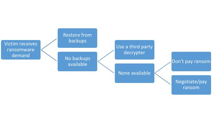 Fig. 2:  Ransomware response decision tree