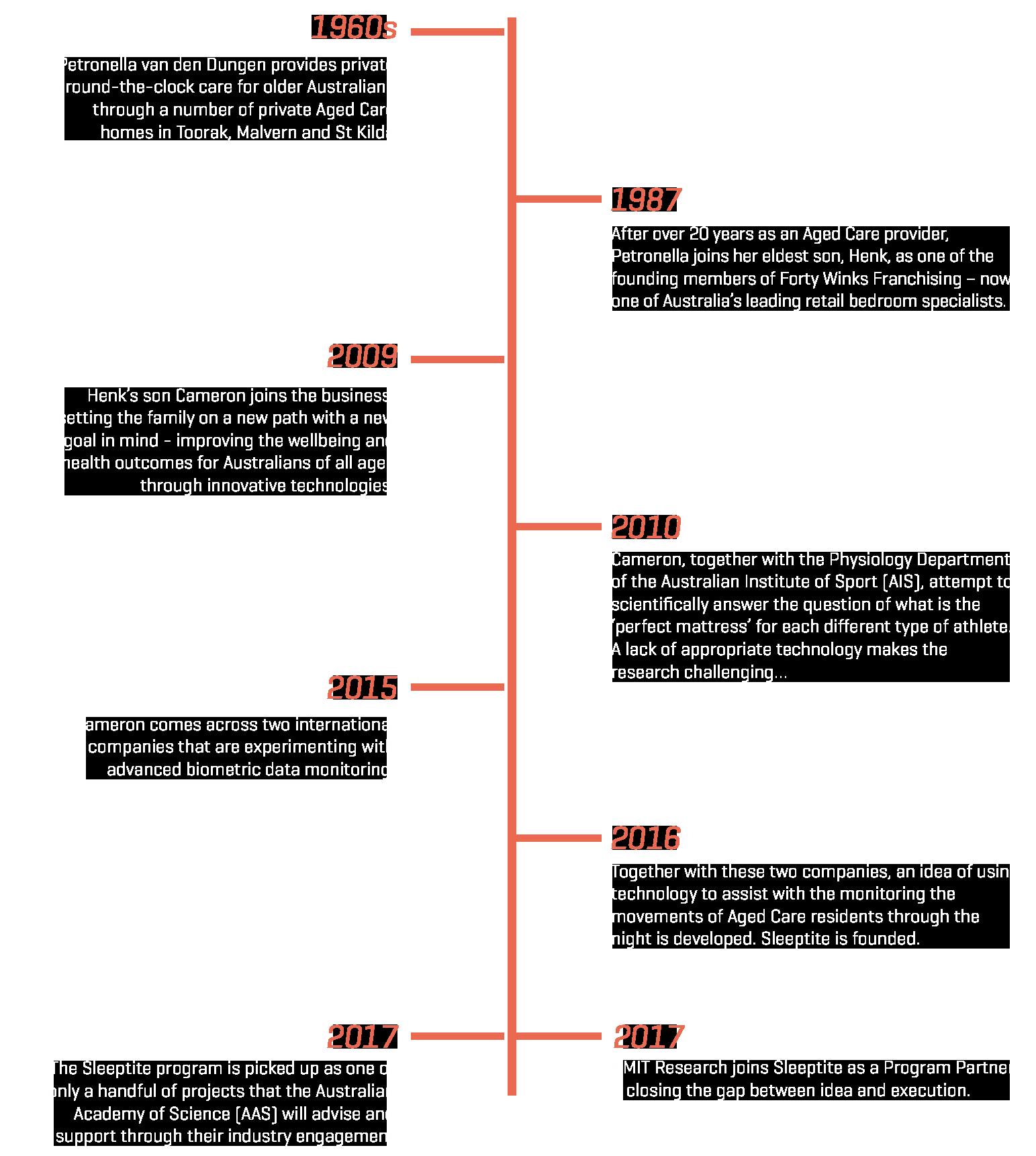 timeline_complete.png