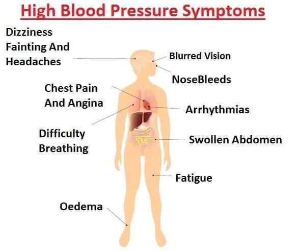 High-Blood-Pressure-Symptoms-1.jpg