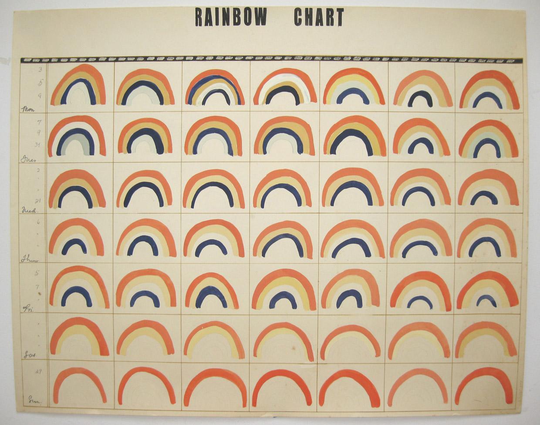 RainbowChart2008.jpg