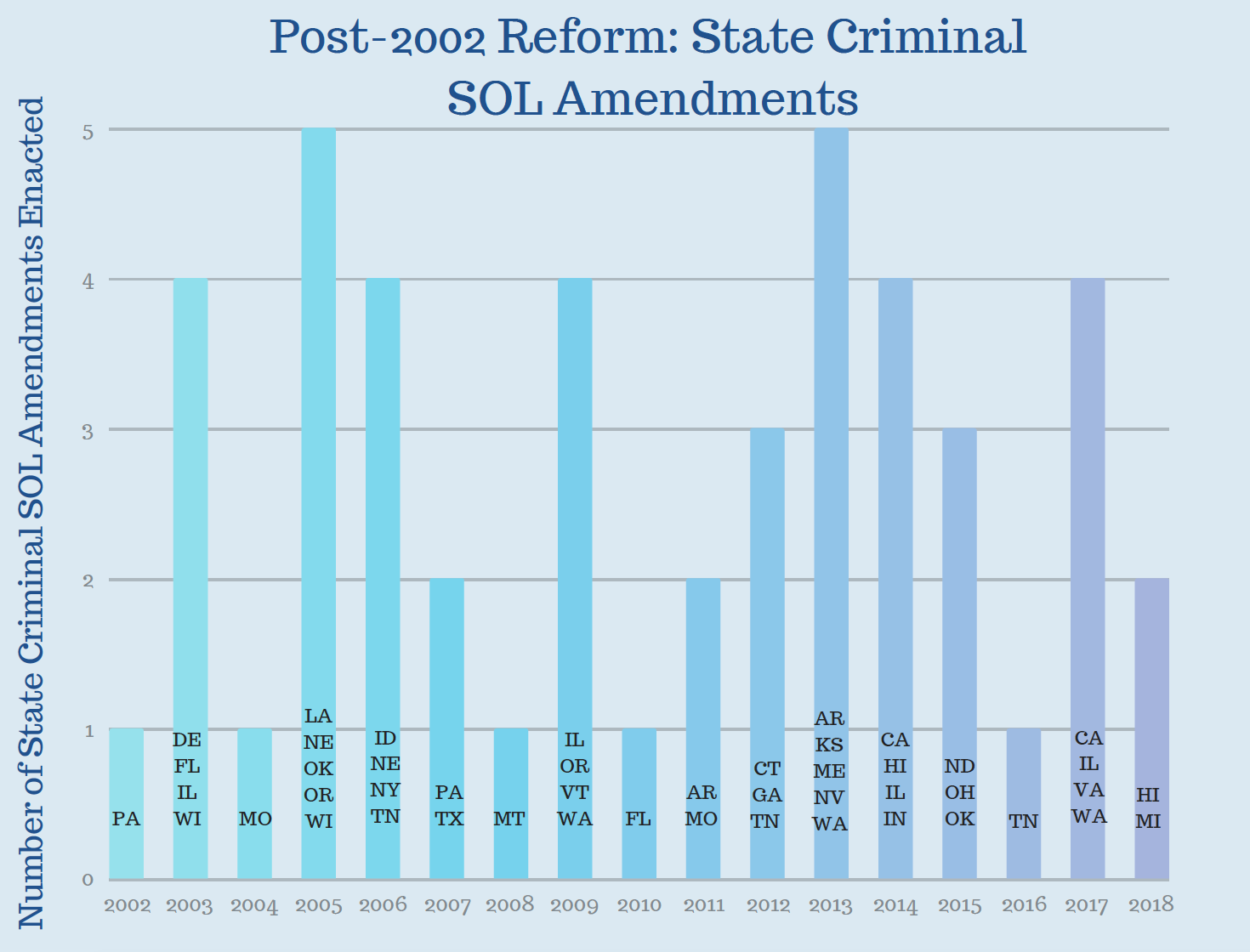 Post- 2002 Reform state criminal sol amendments.png