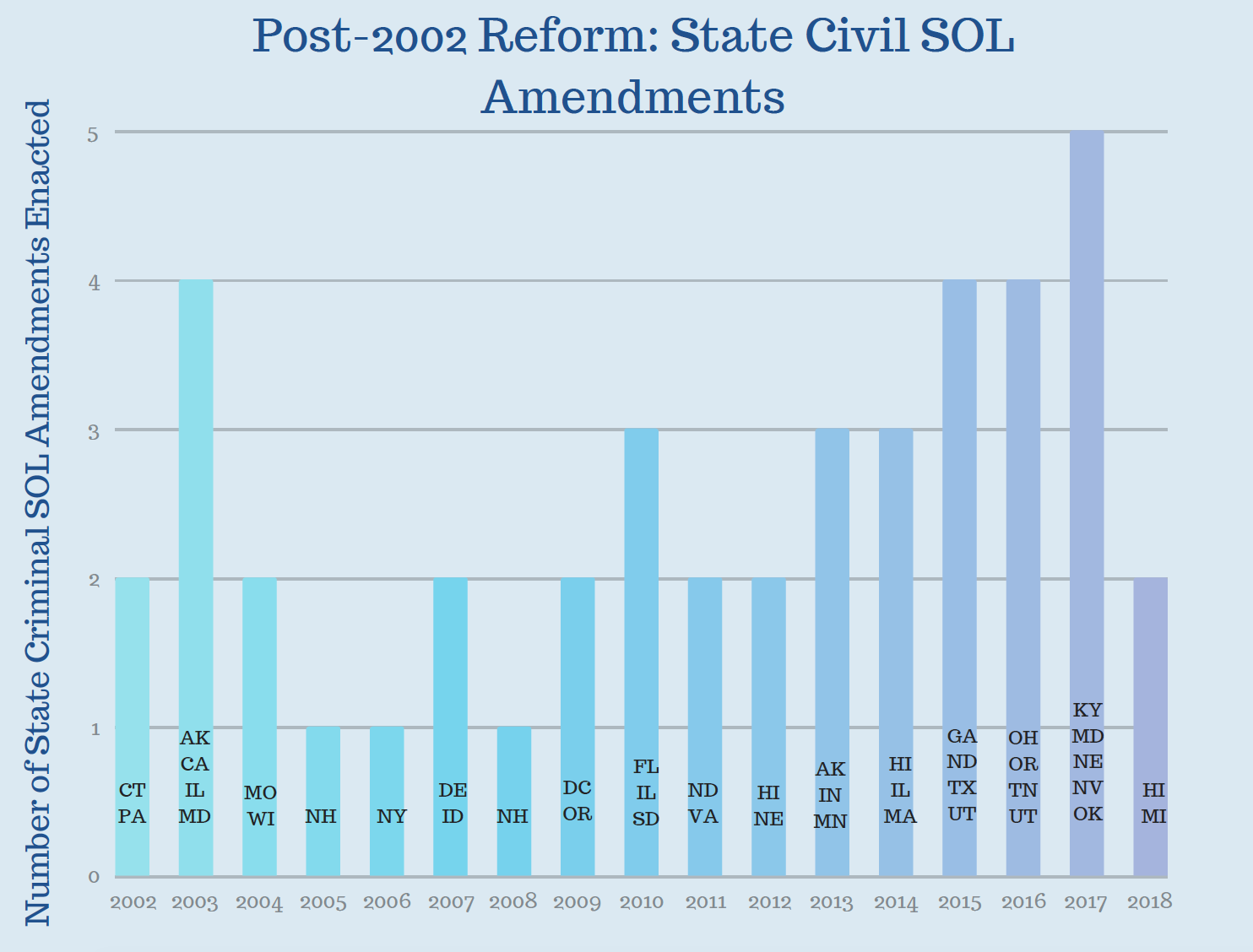 Post- 2002 Reform state civil sol amendments.png
