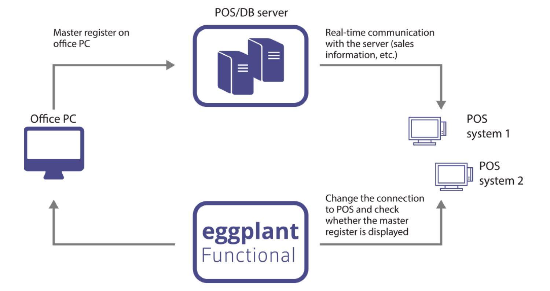 eggPlant-Case-study-Planet-functional.JPG