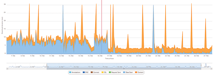 Cook case study monitoring insights.png