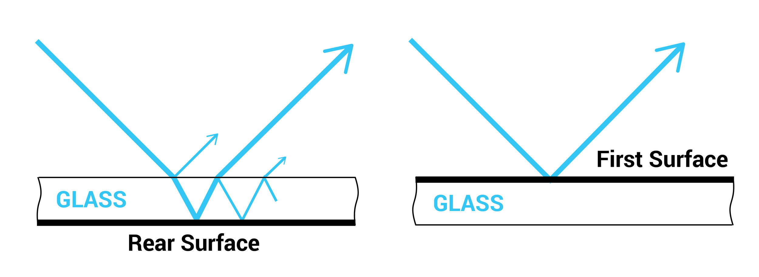Typical mirror (left) is a rear-surface mirror applied to glass. Multiple reflections from this setup cause image confusion.