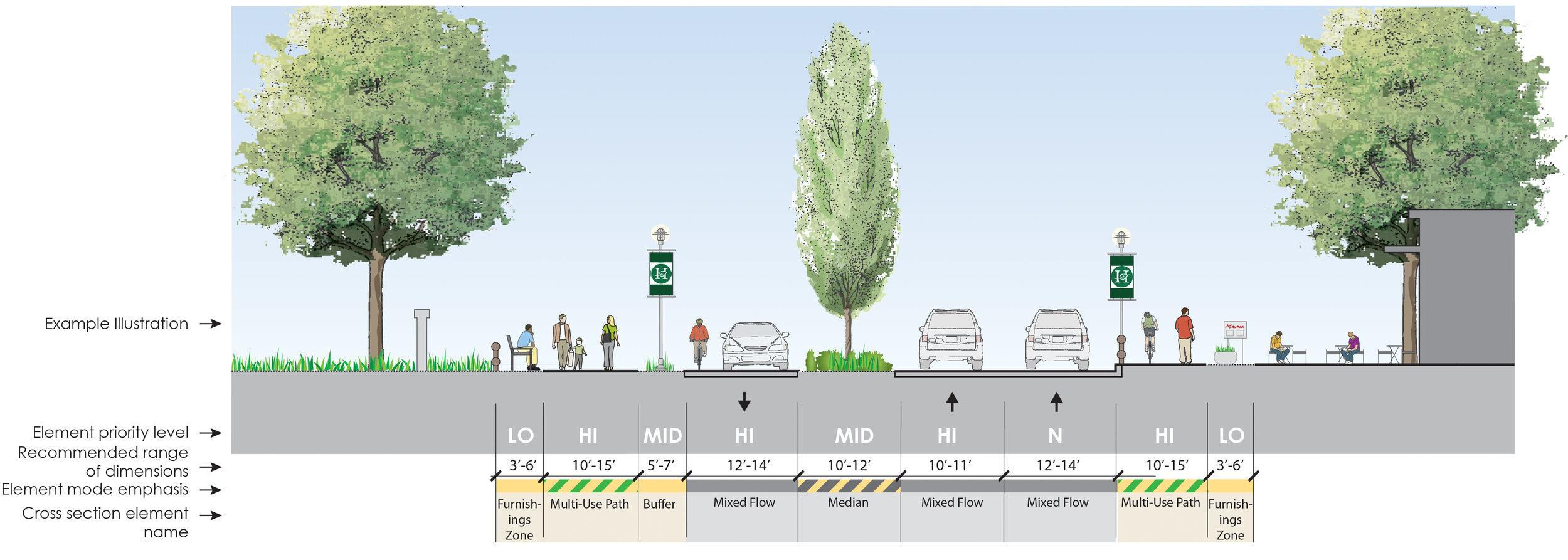 Minor-Arterial-Boulevard-crop.jpg