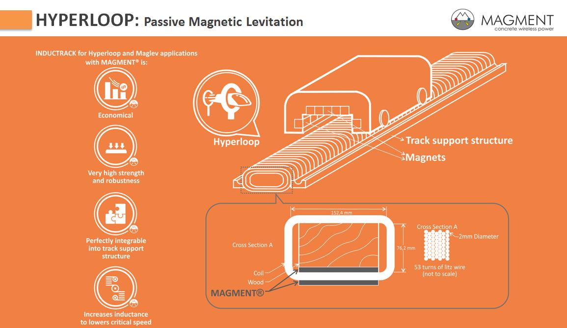 Magment Hyperloop 1.png