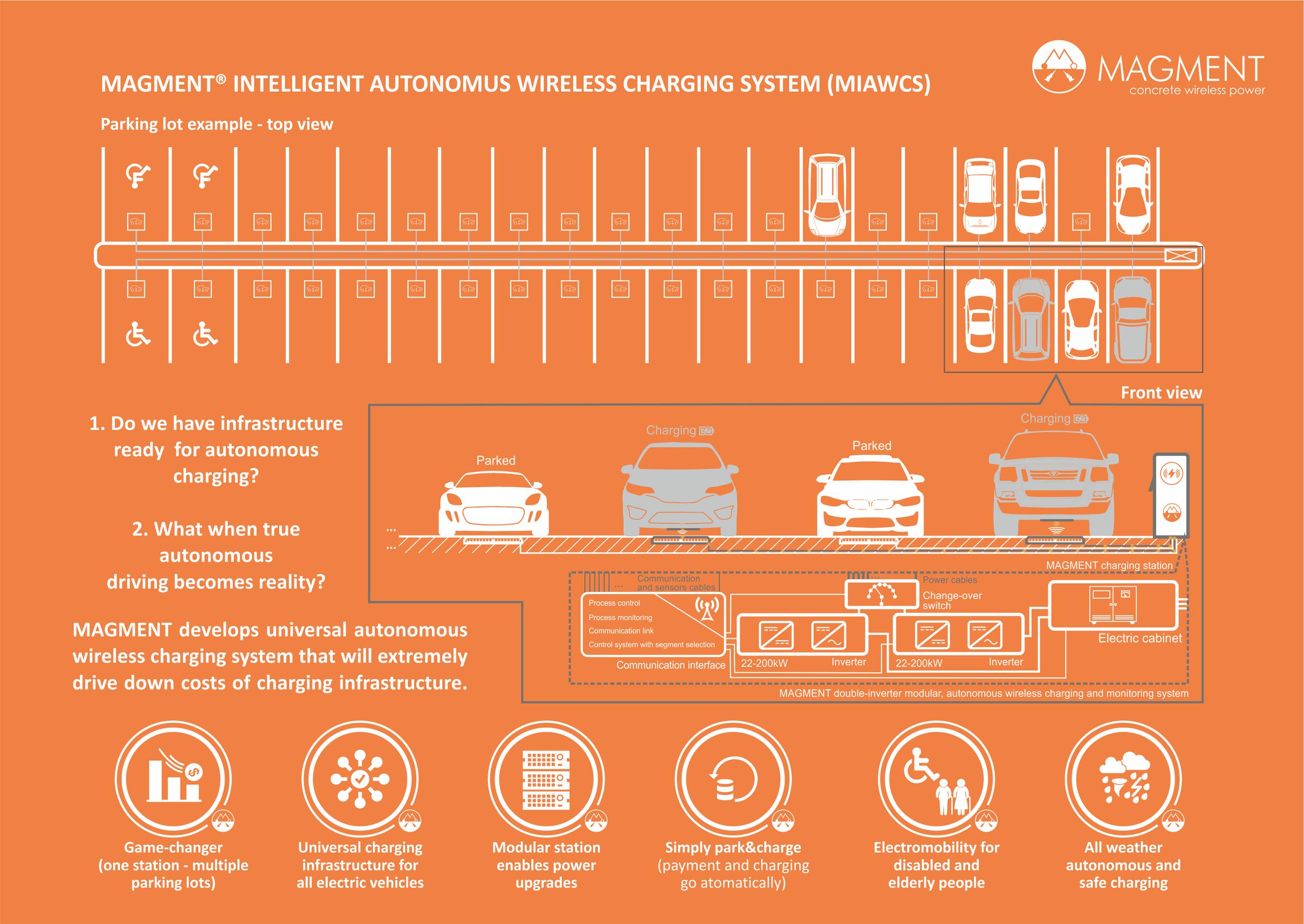 2019_07_07_Autonomus Charging- Park & Charge.png