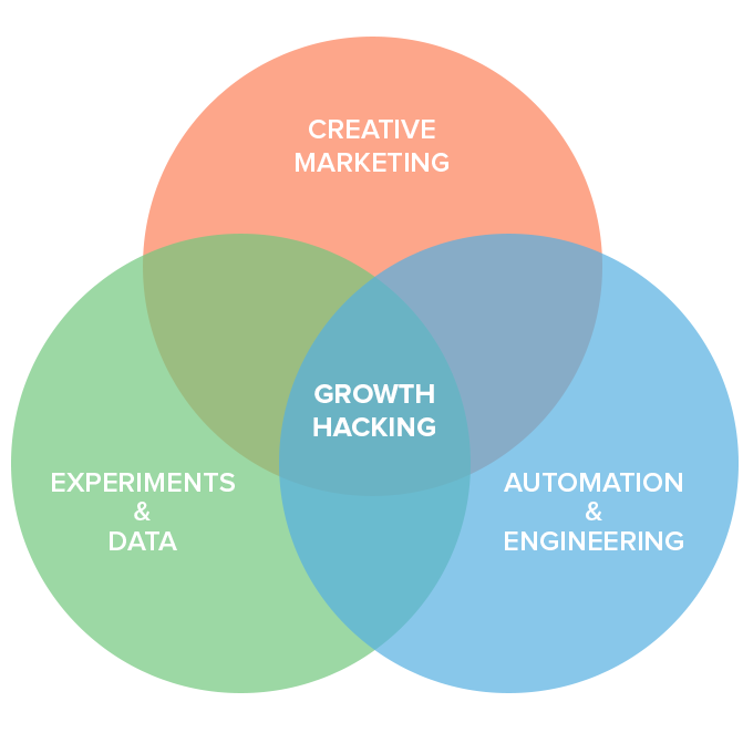 Hypergrowth.consulting - Full Stack Growth Hacking and Marketing ...