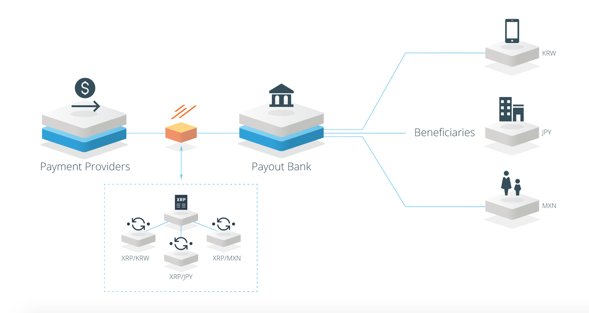 Sample of a 3-step remittance process w/ Ripple (Image Credit -  CoinDesk )