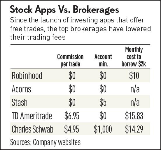 Comparison of brokerage companies (Image Credit -  Investors.com )