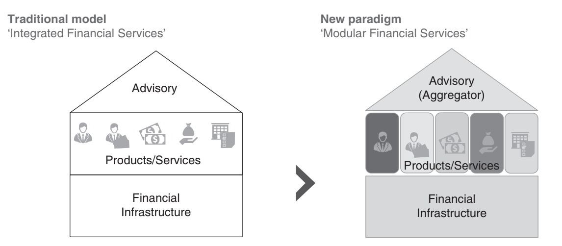Figure 3: The new financial services paradigm. Source: Oliver Wyman, Celent.