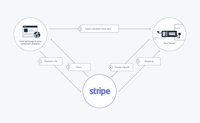 Stripe's Payment Process Workflow (Image Credit -  Stripe Docs )