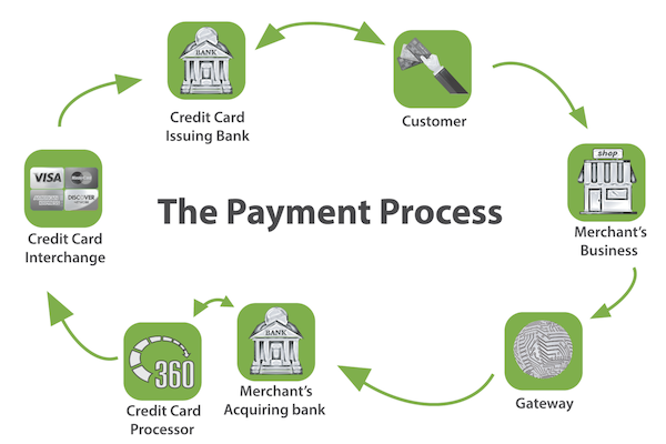 Payment Flow (Image Credit:  360 Payments )