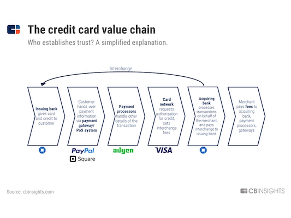 Players in the Payment Value Chain (Image Credit -  CB Insights )