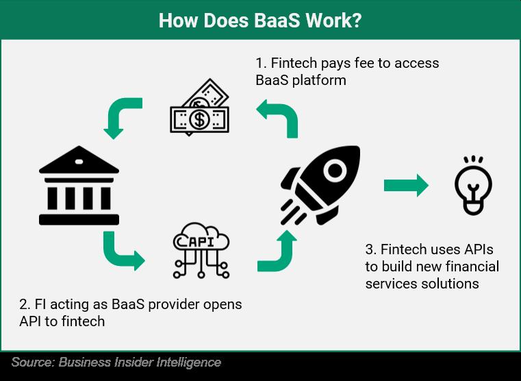 How BaaS Works (Image -  BVC )