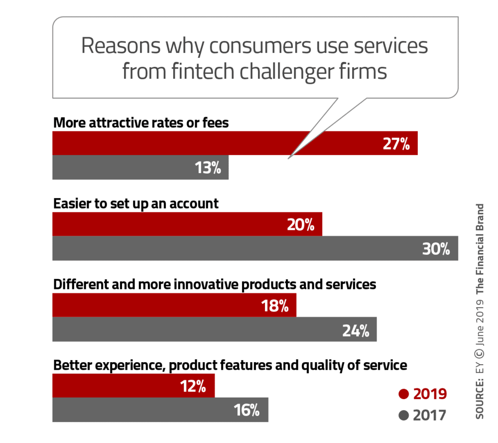 Differentiation in UX from Banks vs FinTech (Image -  FinancialBrand )