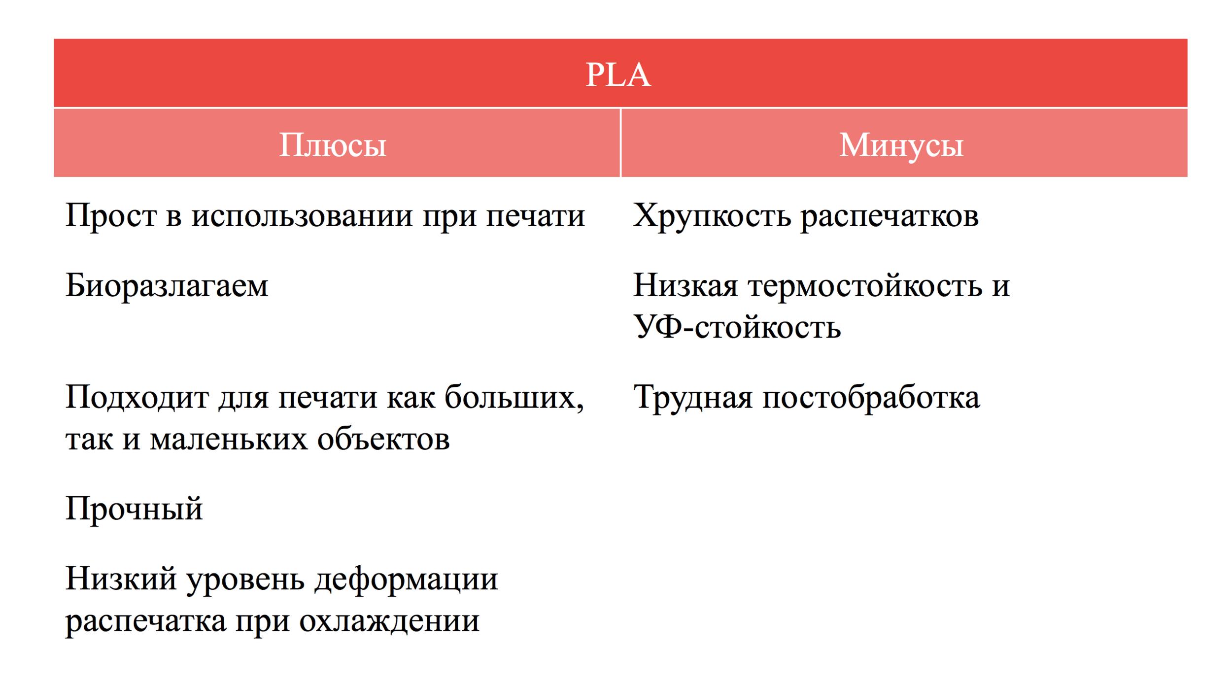 Плюсы и минусы PLA пластика qbed.space.png