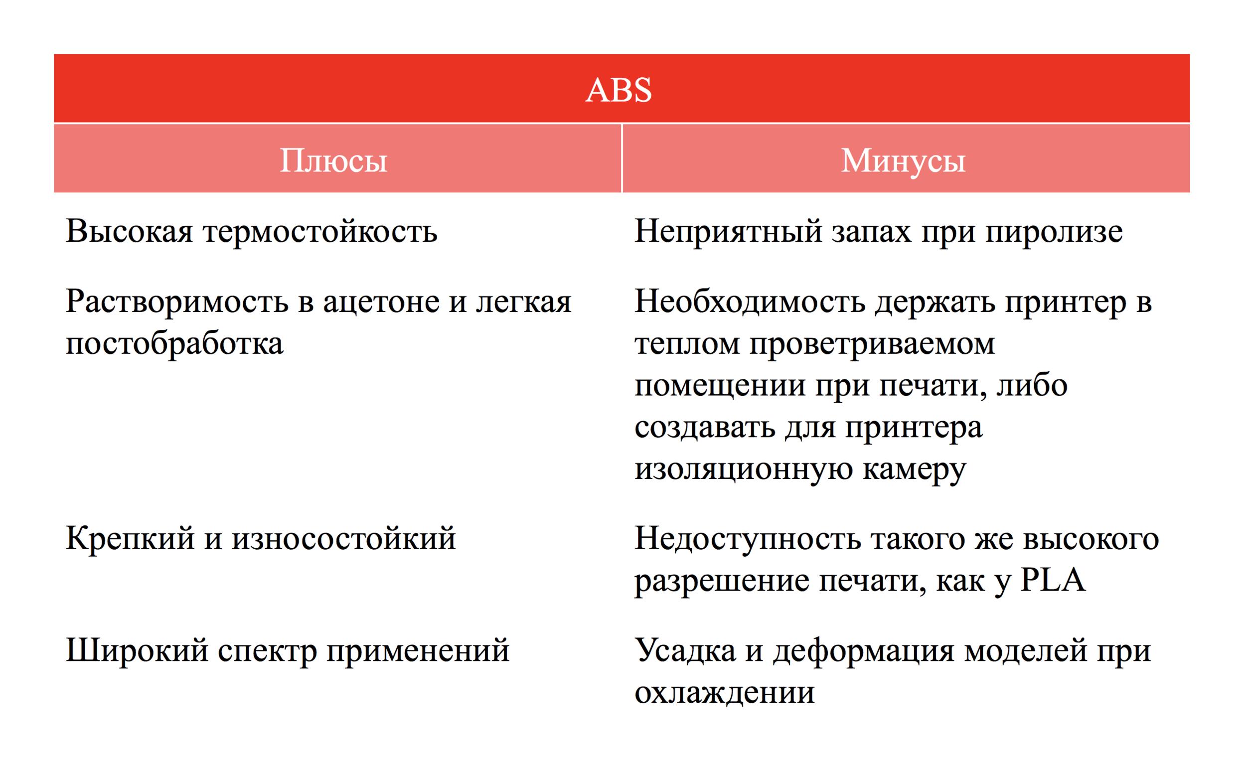 Плюсы и минусы ABS пластика qbed.space.png