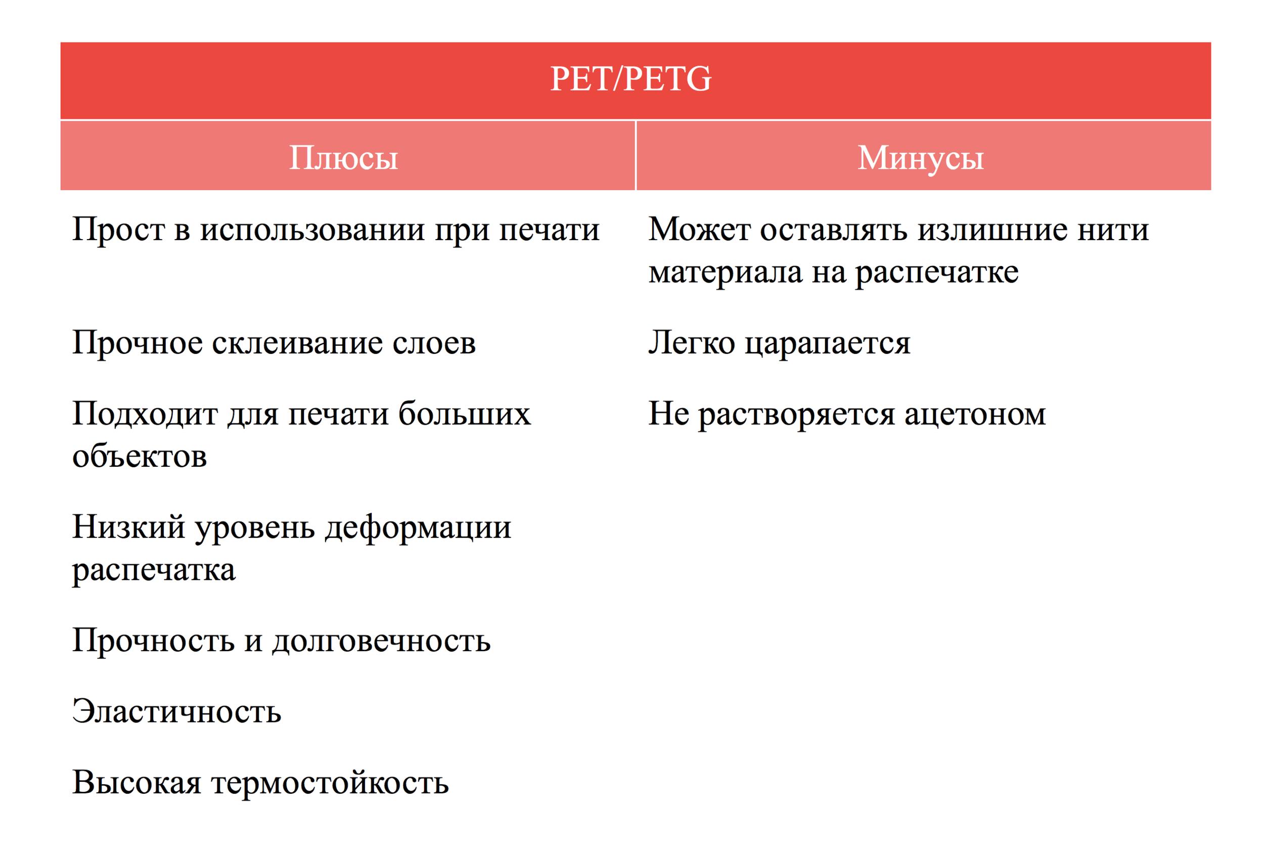 Плюсы и минусы PET:PETG пластика qbed.space.png
