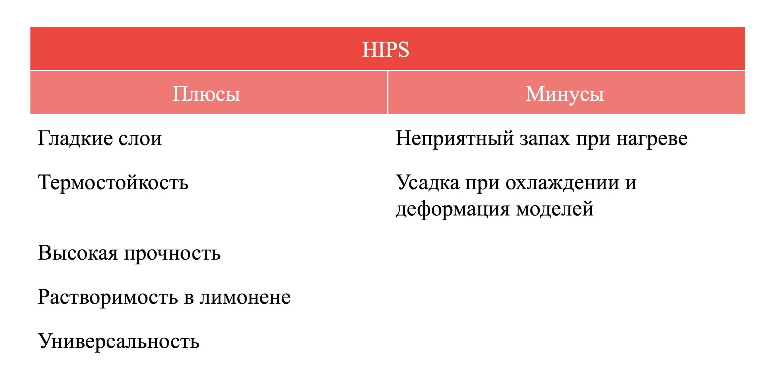 Плюсы и минусы HIPS пластика qbed.space.png