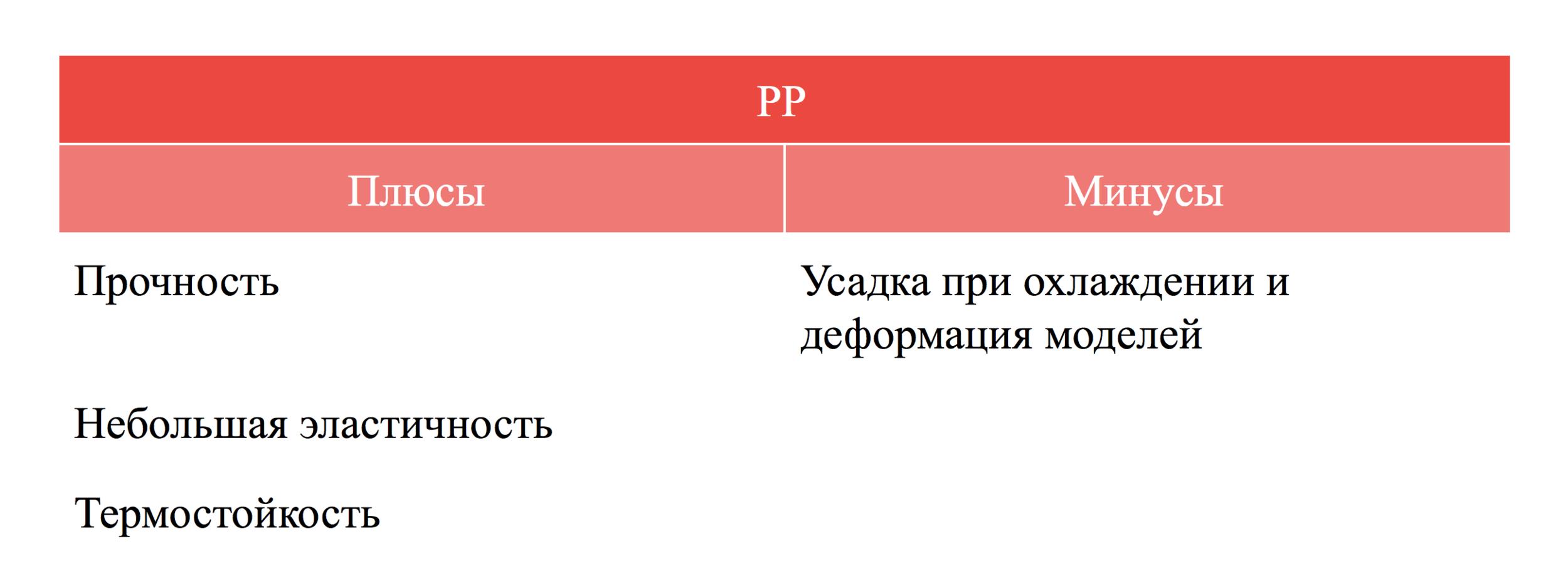 Плюсы и минусы PP пластика qbed.space.png