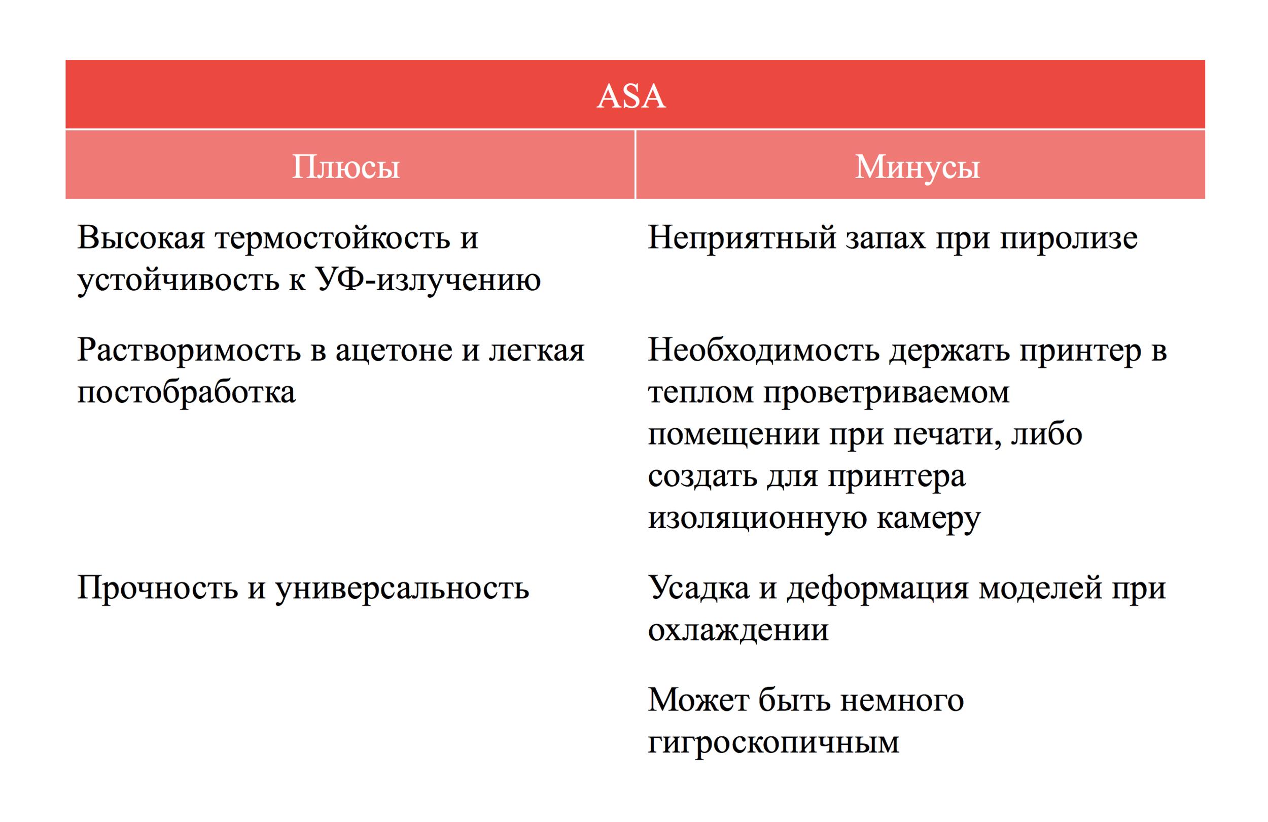 Плюсы и минусы ASA пластика qbed.space.png