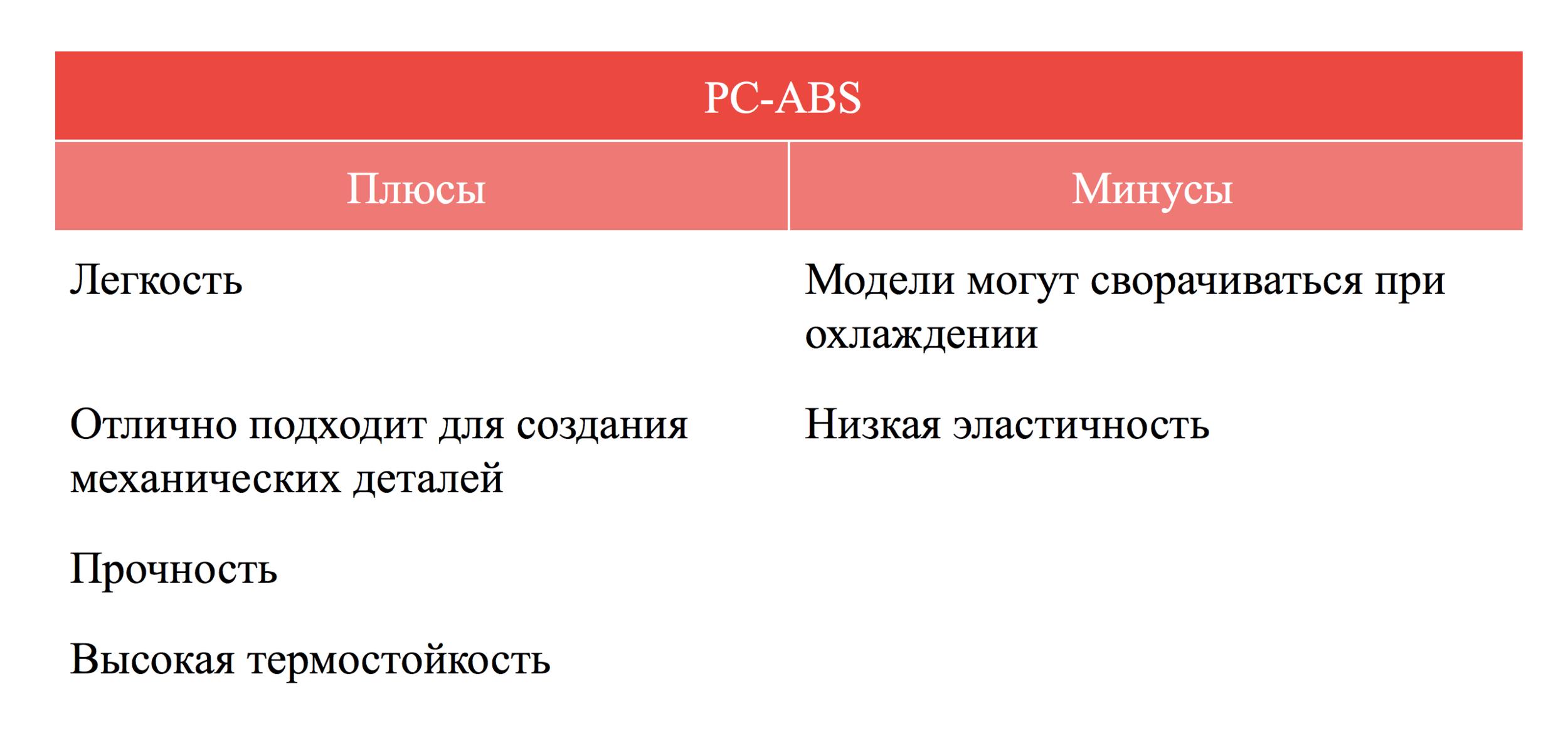 Плюсы и минусы PC-ABS пластика qbed.space.png