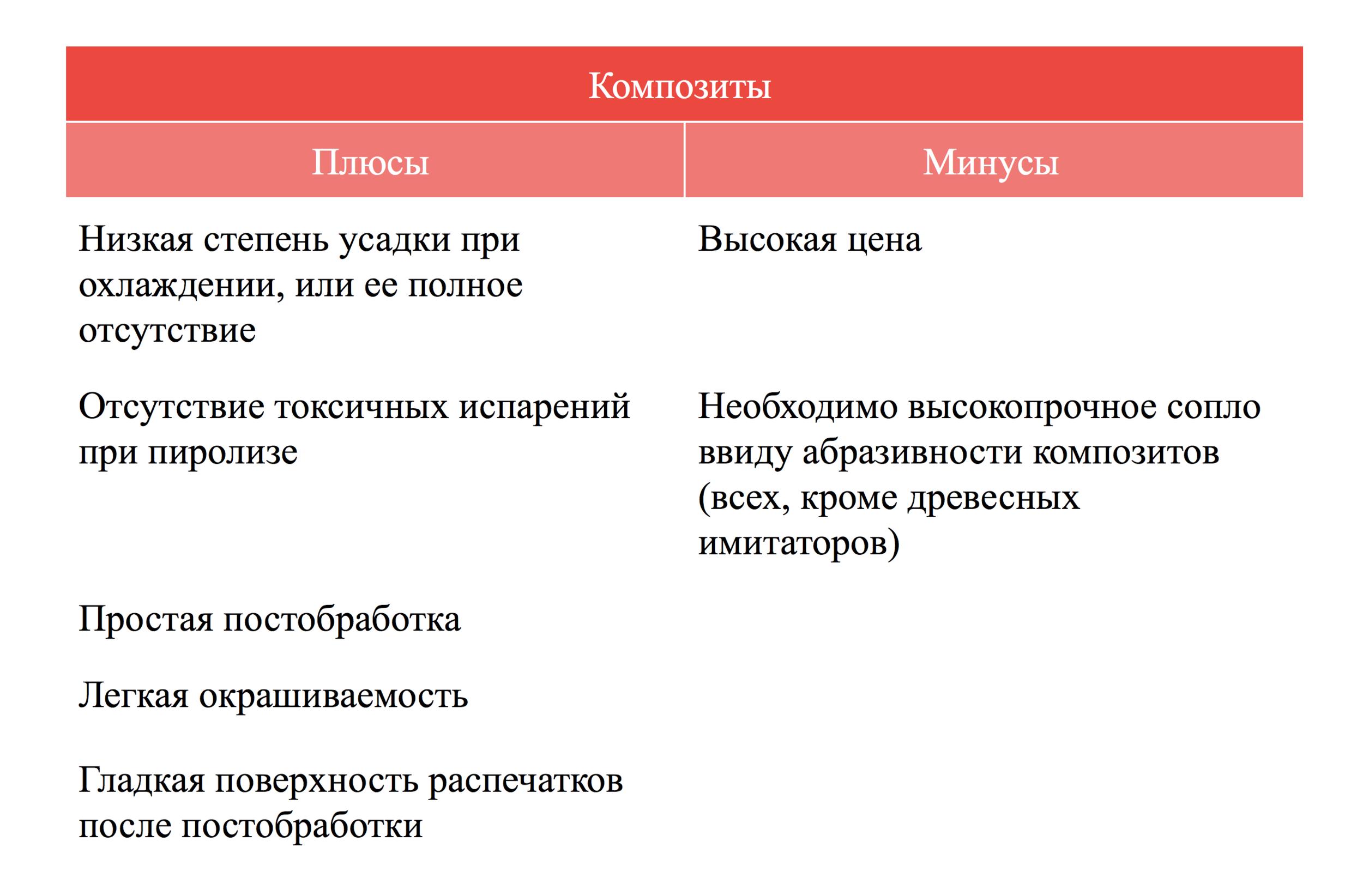 Плюсы и минусы композитов qbed.space.png