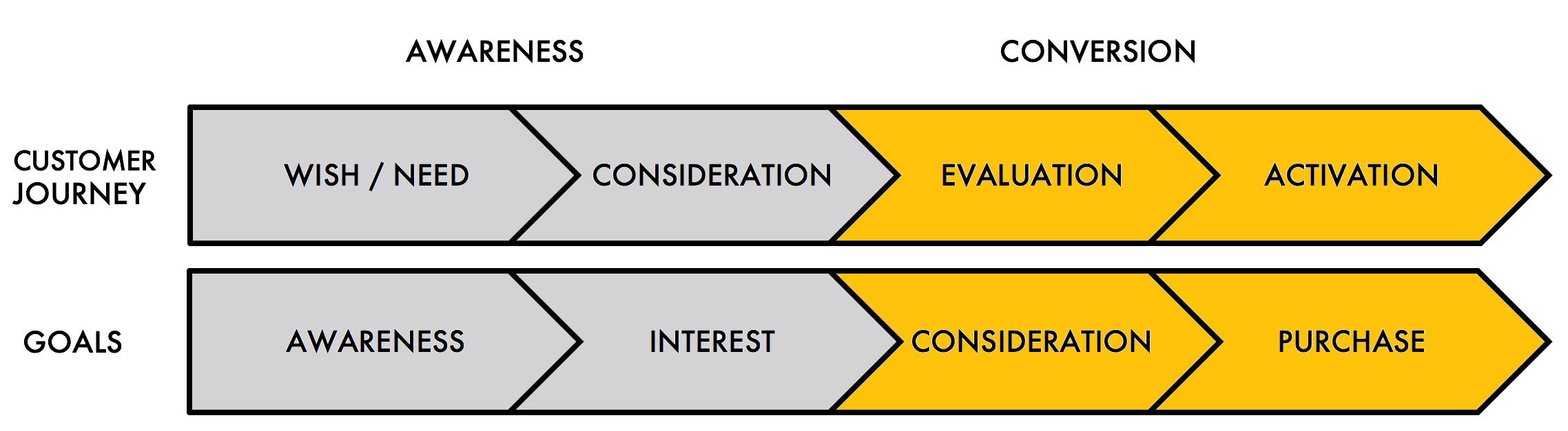 Brand Activation Model copy.png