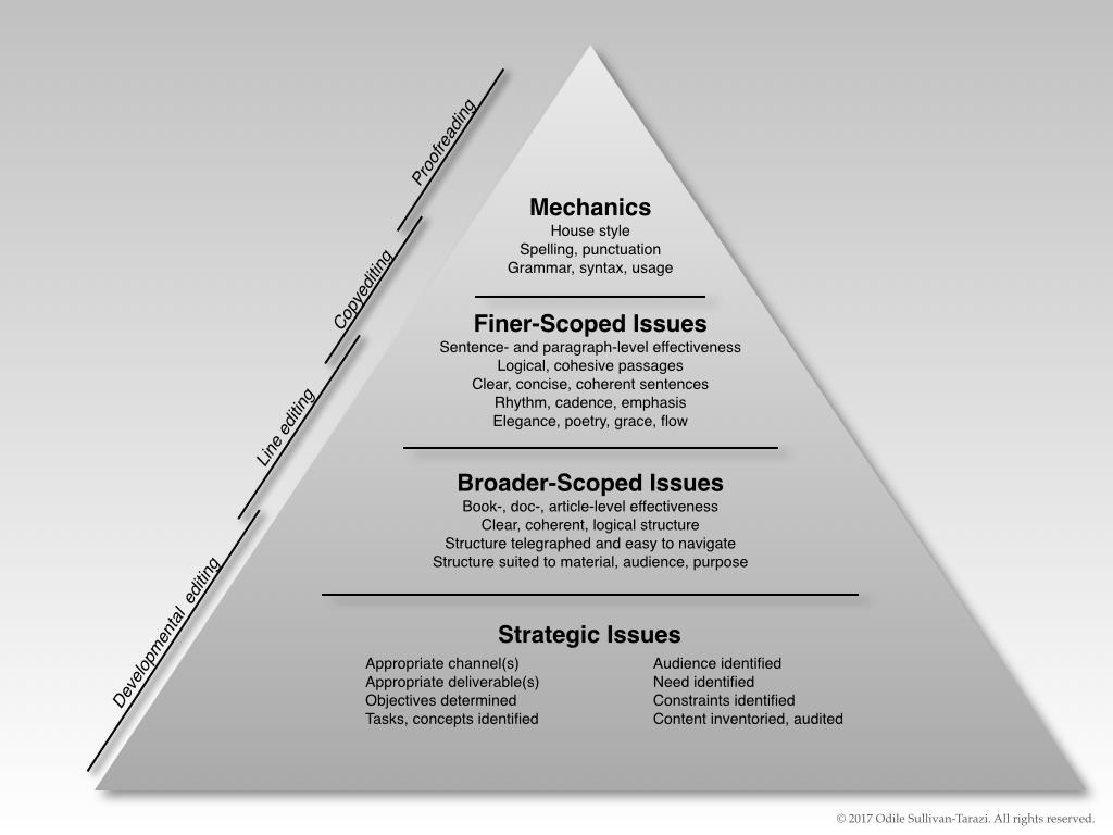 Editing pyramid, w c line.jpg